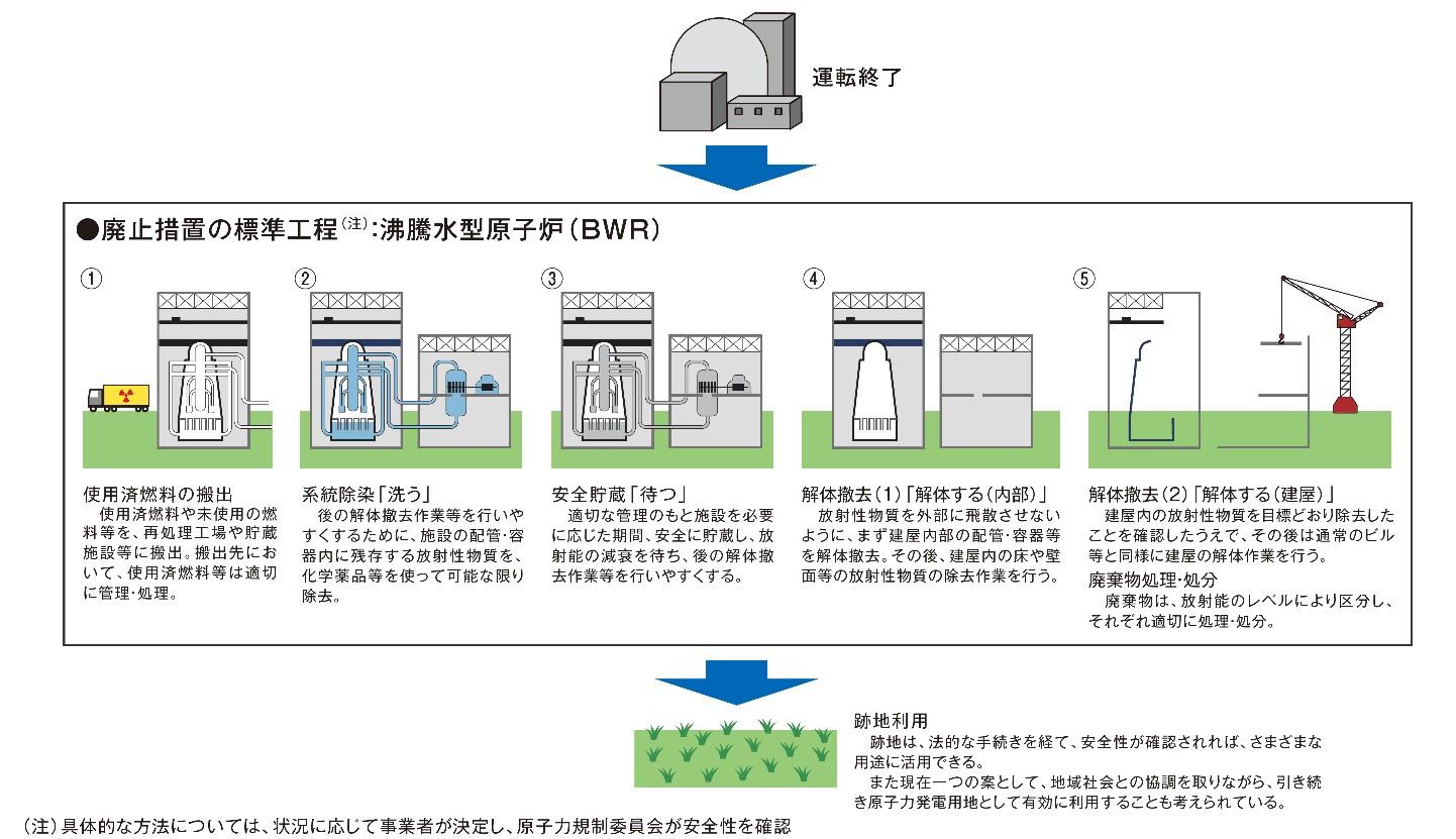 実用 発電 用 原子 炉 の 設置 運転 等 に関する 規則