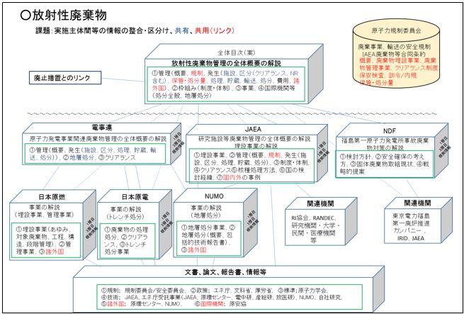 平成29年度版 原子力白書」6-3 ...